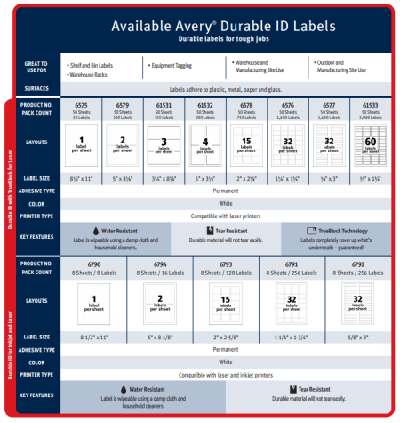durable id label buying guide from Avery Industrial