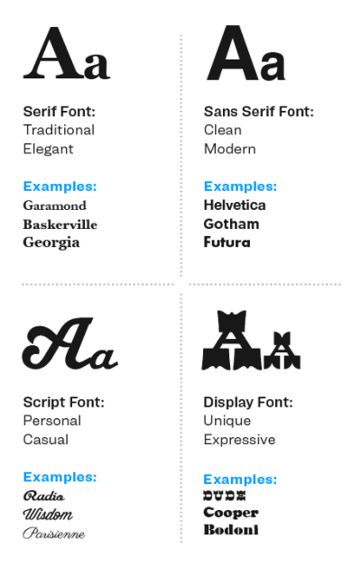The four groups of type. Serif, sans-serif, script and display.